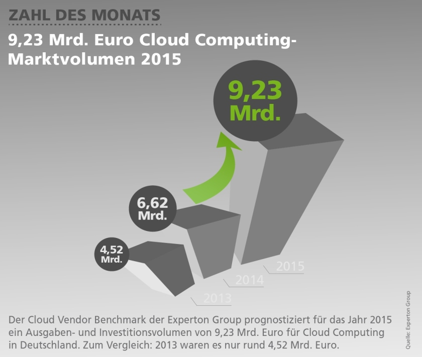 Cloud Computing Marktvolumen