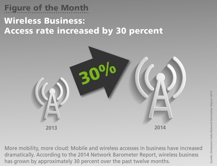 Wireless Business: Access rate increased by 30 percent