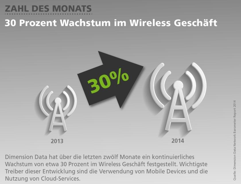 30 Prozent Wachstum im Wireless Geschäft