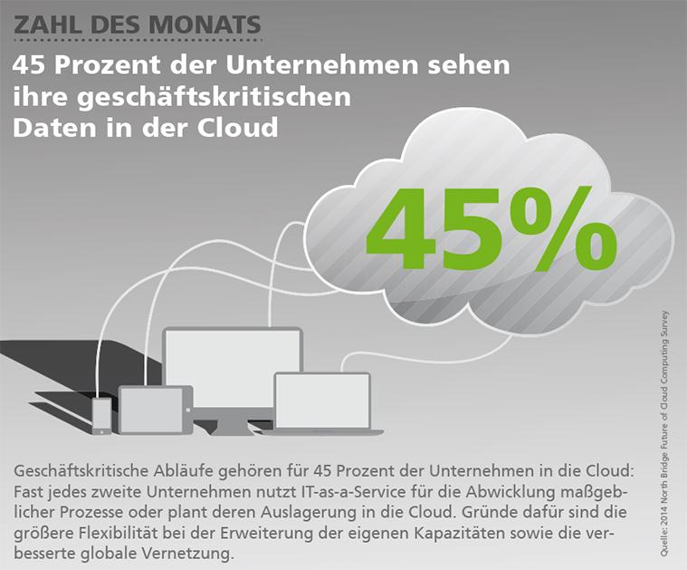Zahl des Monats Oktober: Für 45 Prozent der Unternehmen gehören kritische Daten in die Cloud