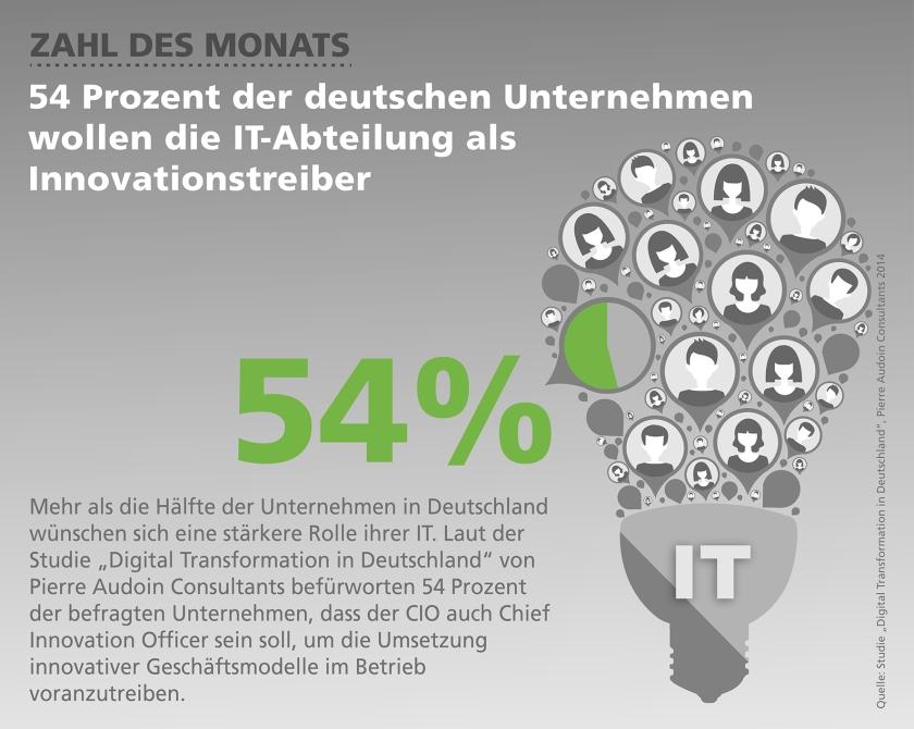 Zahl des Monats November: 54 Prozent der deutschen Unternehmen wollen die IT-Abteilung als Innovationstreiber