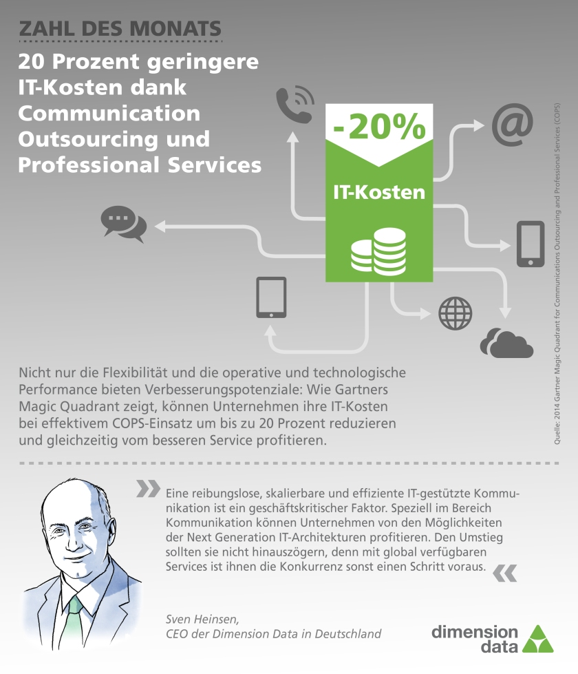 Zahl des Monats Januar: 20 Prozent geringere IT-Kosten dank Communication Outsourcing und Professional Services (COPS)