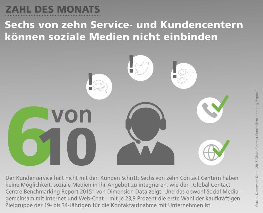 Zahl des Monats Mai: Sechs von zehn Service- und Kundencenter können soziale Medien nicht einbinden